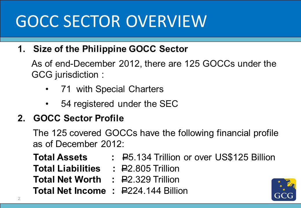 GOCC SECTOR OVERVIEW Slide Title Size of the Philippine GOCC Sector