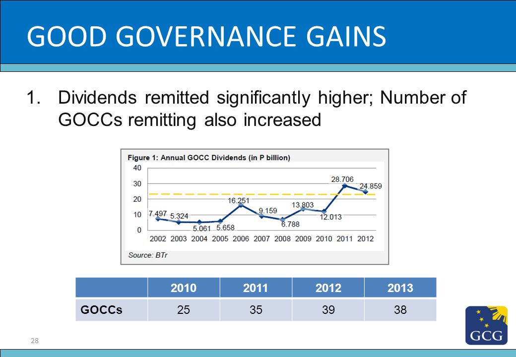 GOOD GOVERNANCE GAINS Slide Title