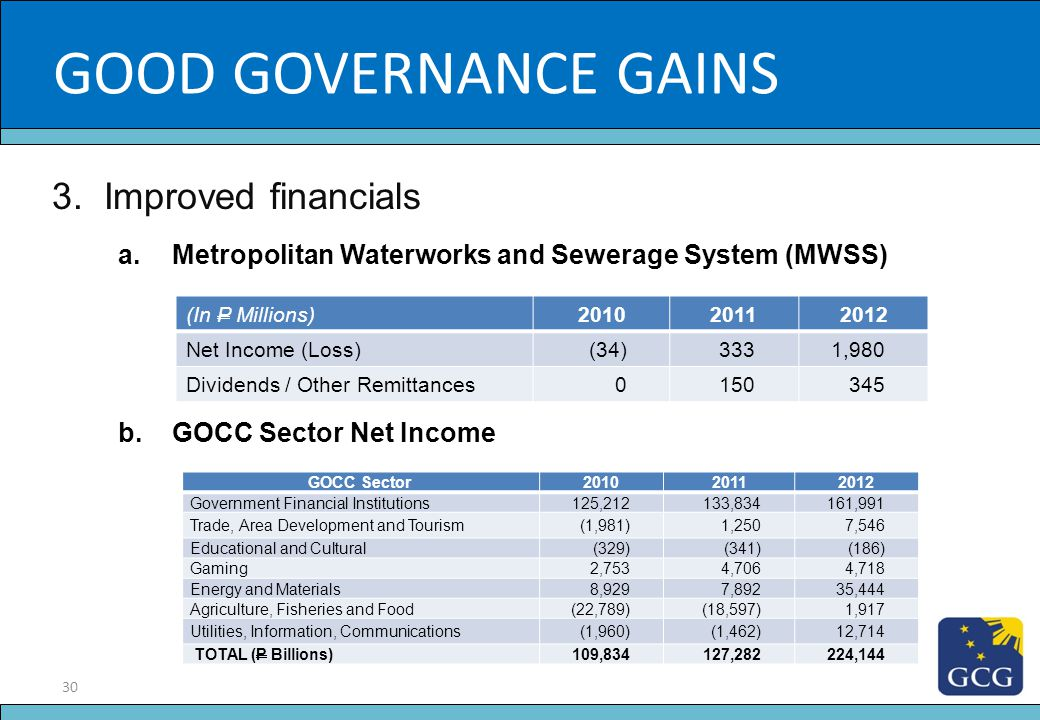 GOOD GOVERNANCE GAINS Slide Title 3. Improved financials