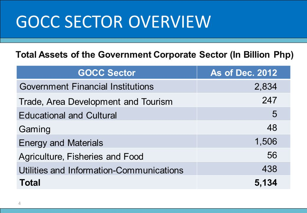 GOCC SECTOR OVERVIEW Slide Title