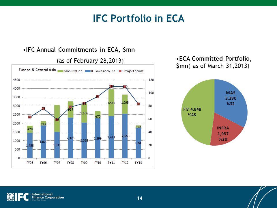 IFC Annual Commitments in ECA, $mn