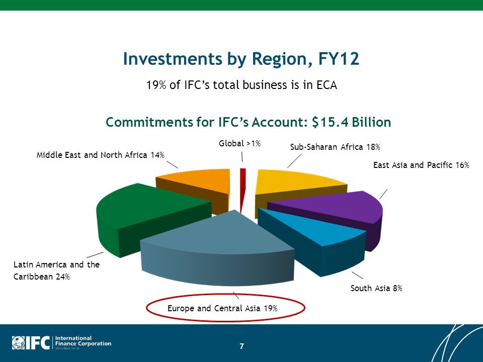 Investments by Region, FY12