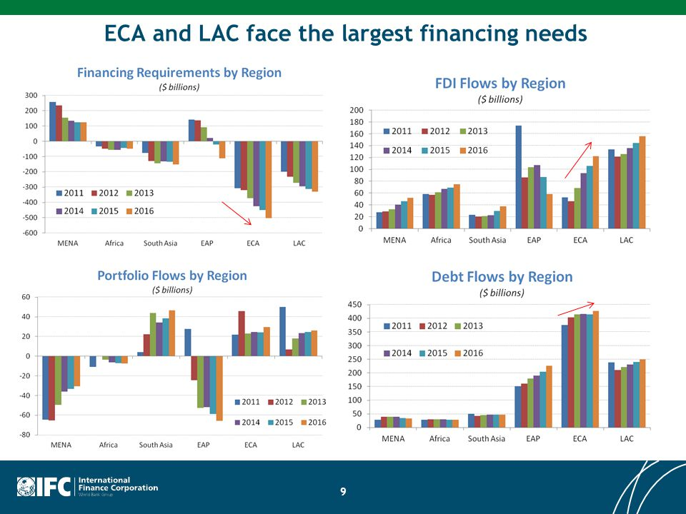 ECA and LAC face the largest financing needs