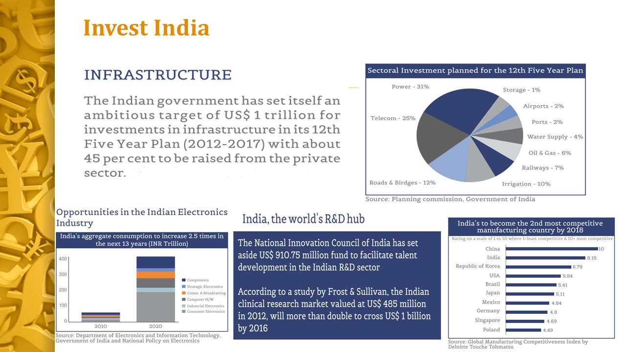 Invest India Defence Manufacturing Foreign Investors - Airbus (France)