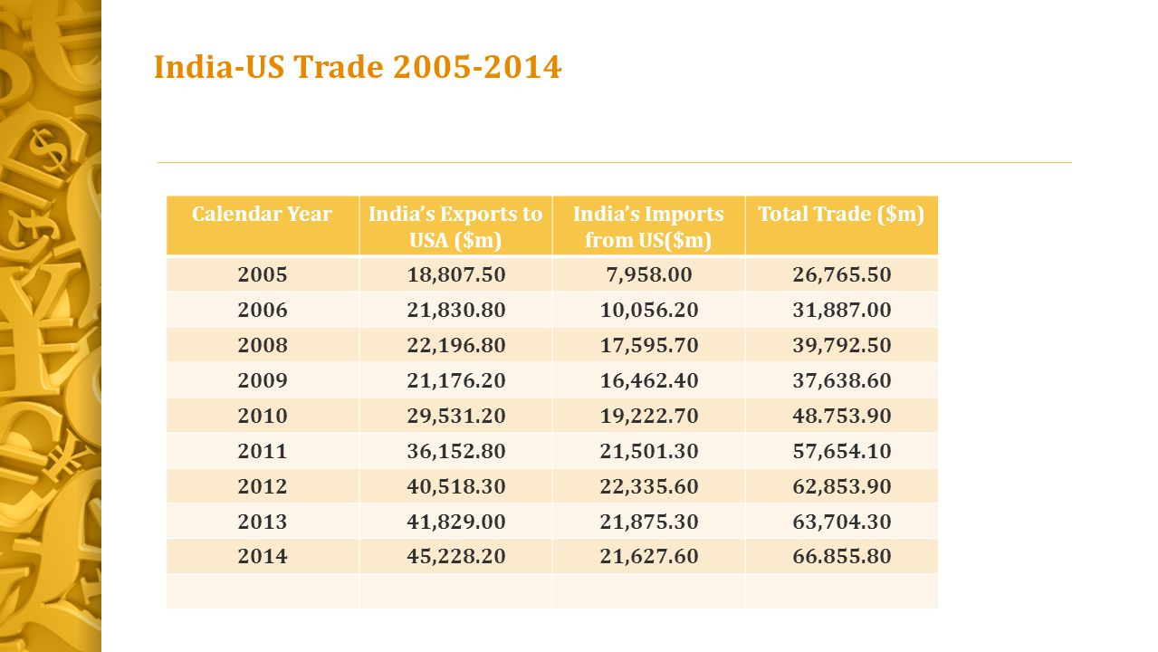India's Exports to USA ($m) India's Imports from US($m)
