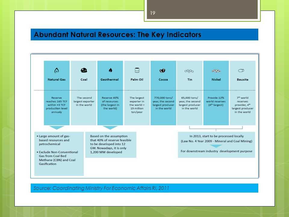 Abundant Natural Resources: The Key Indicators
