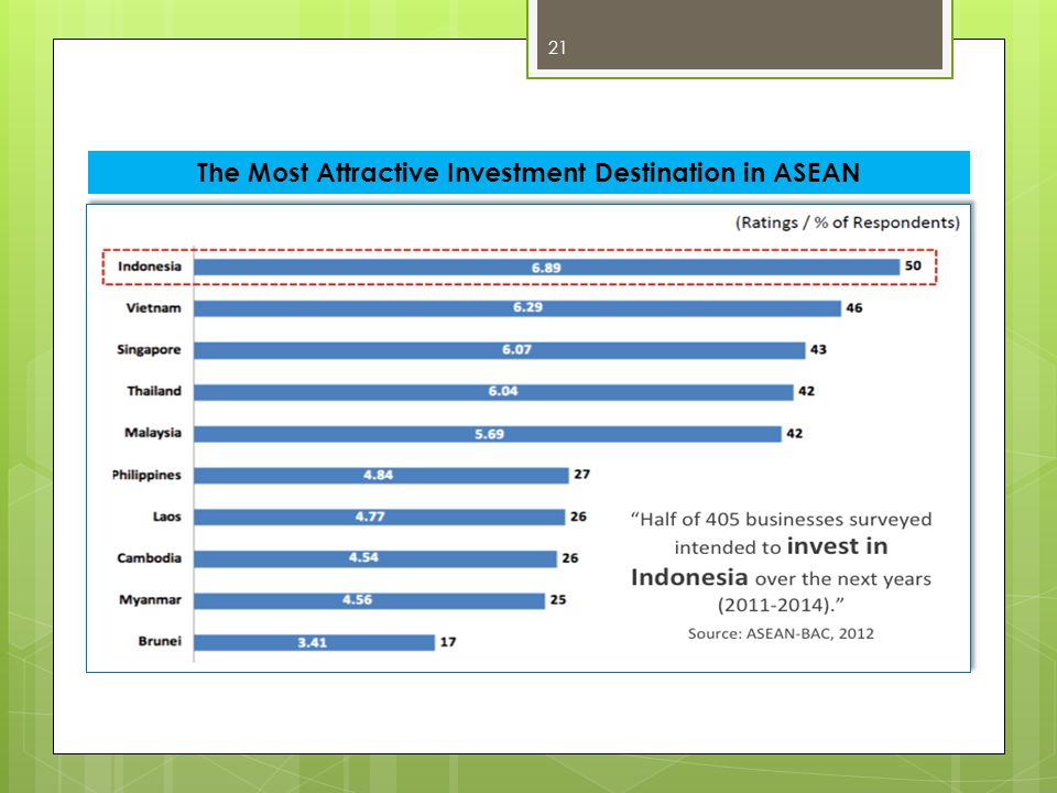 The Most Attractive Investment Destination in ASEAN