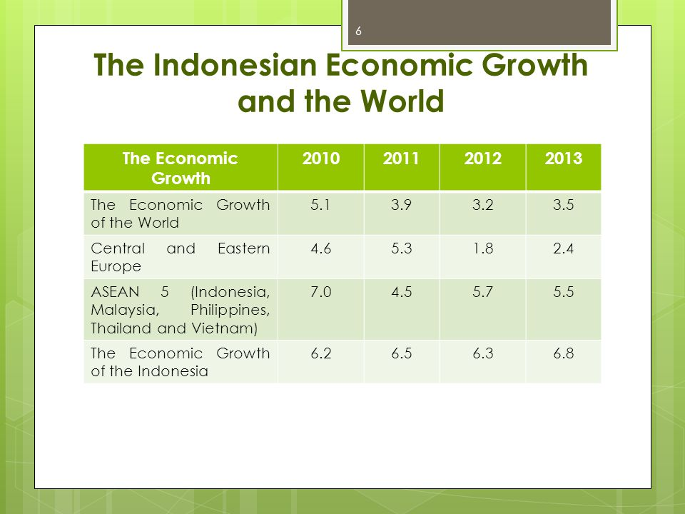 The Indonesian Economic Growth and the World