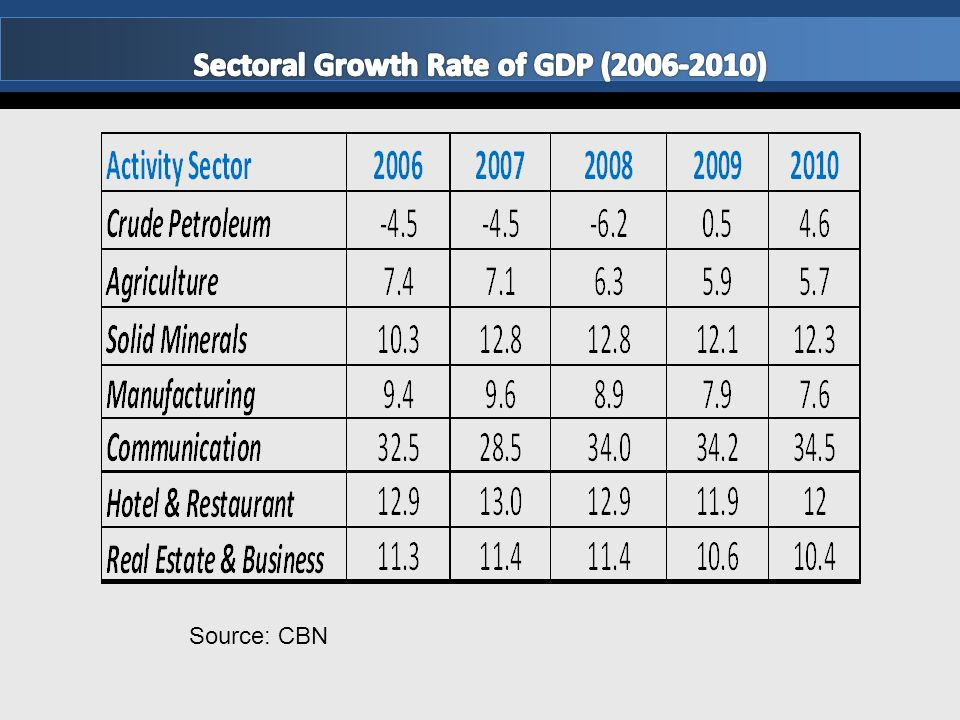 Sectoral Growth Rate of GDP (2006-2010)