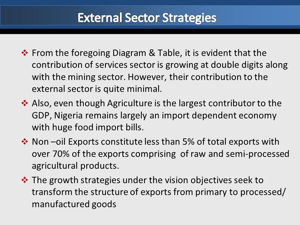 External Sector Strategies