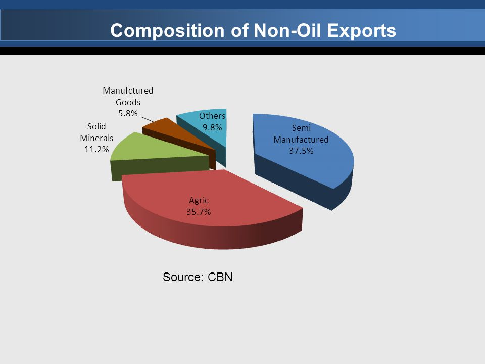 Composition of Non-Oil Exports