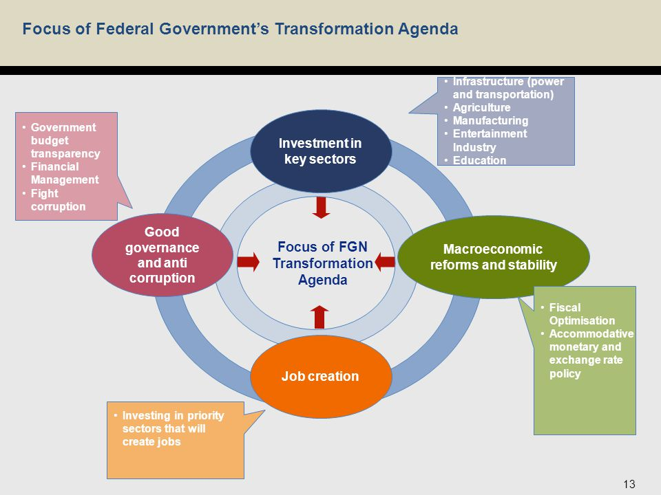 Focus of Federal Government's Transformation Agenda