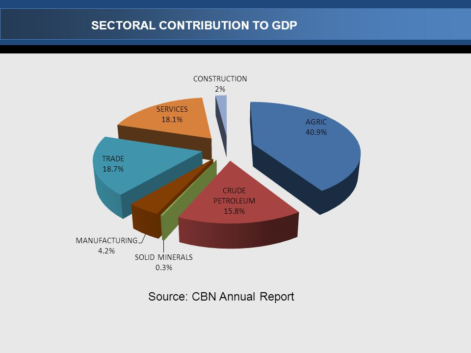 SECTORAL CONTRIBUTION TO GDP