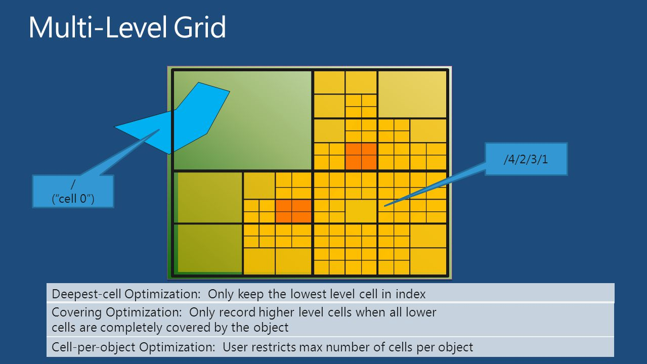 Multi-Level Grid /4/2/3/1. / ( cell 0 ) Deepest-cell Optimization: Only keep the lowest level cell in index.