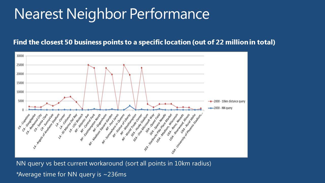 Nearest Neighbor Performance