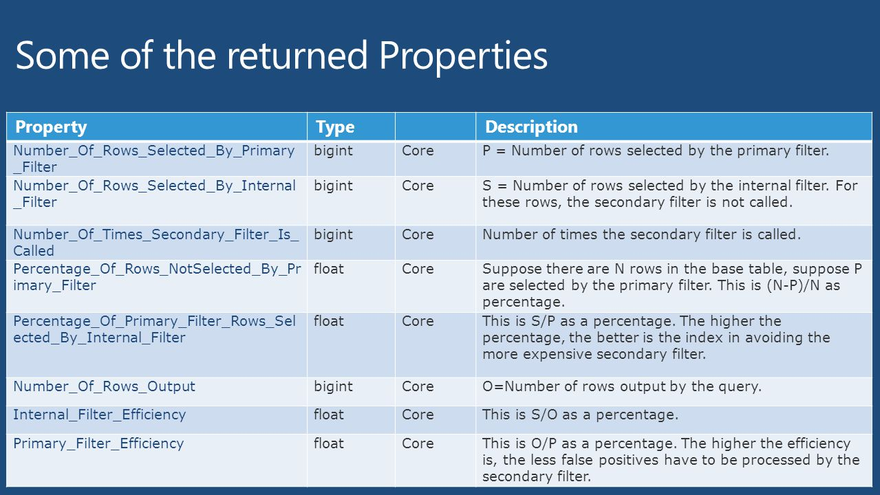 Some of the returned Properties