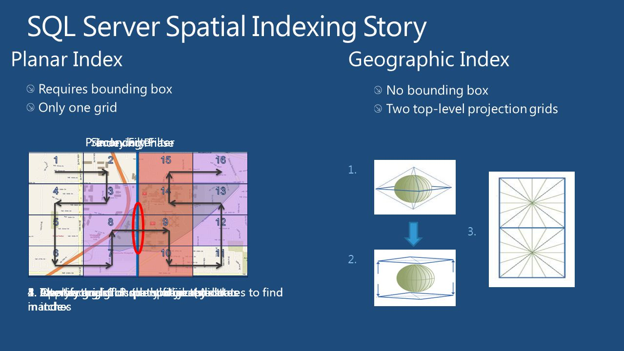 SQL Server Spatial Indexing Story