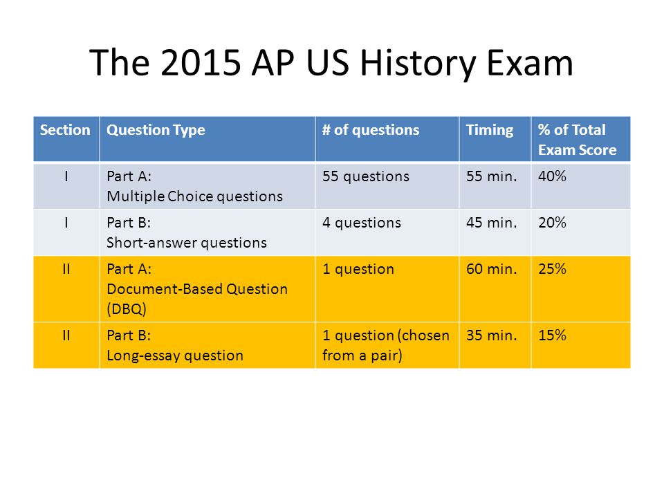 ap us history test essays The dbq and the essays account for 50 percent of the composite score advanced placement united states history teacher's ap us history examination.