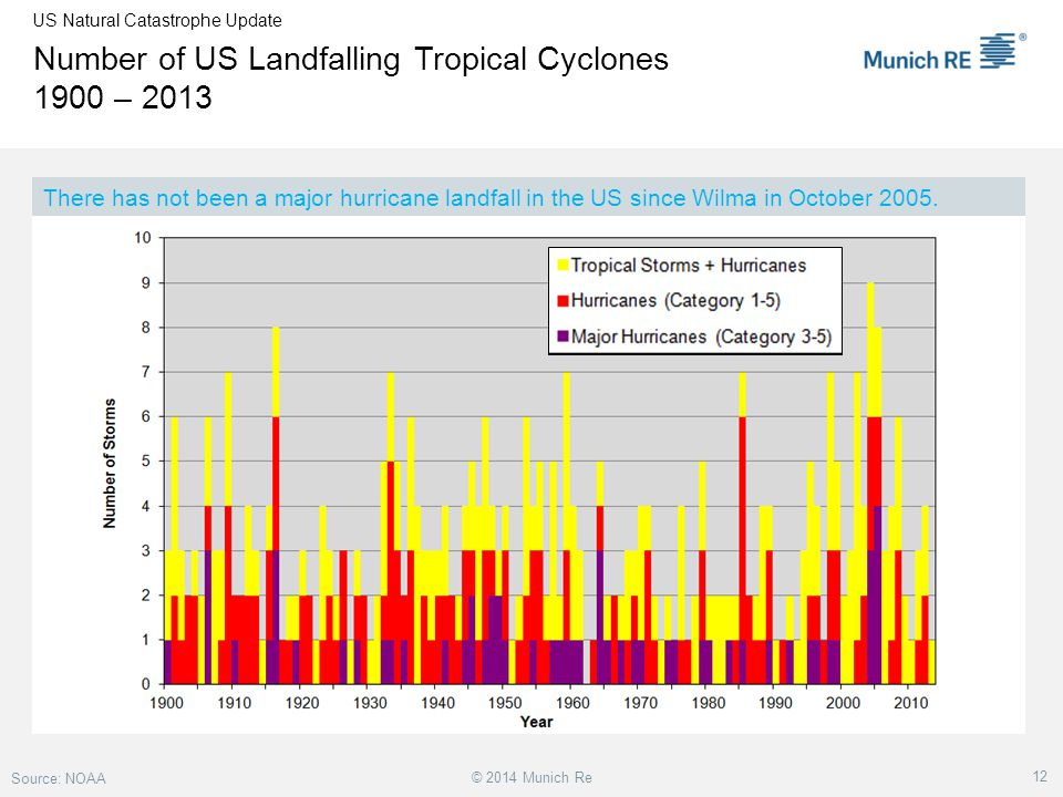 Number of US Landfalling Tropical Cyclones 1900 – 2013