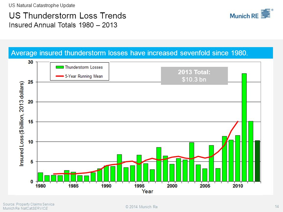 US Thunderstorm Loss Trends Insured Annual Totals 1980 – 2013