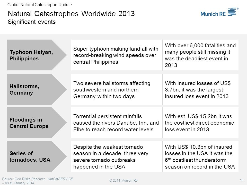 Natural Catastrophes Worldwide 2013 Significant events