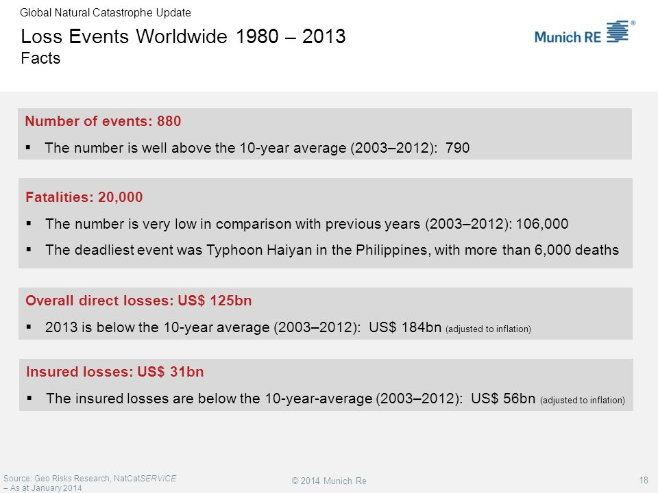 Loss Events Worldwide 1980 – 2013 Facts