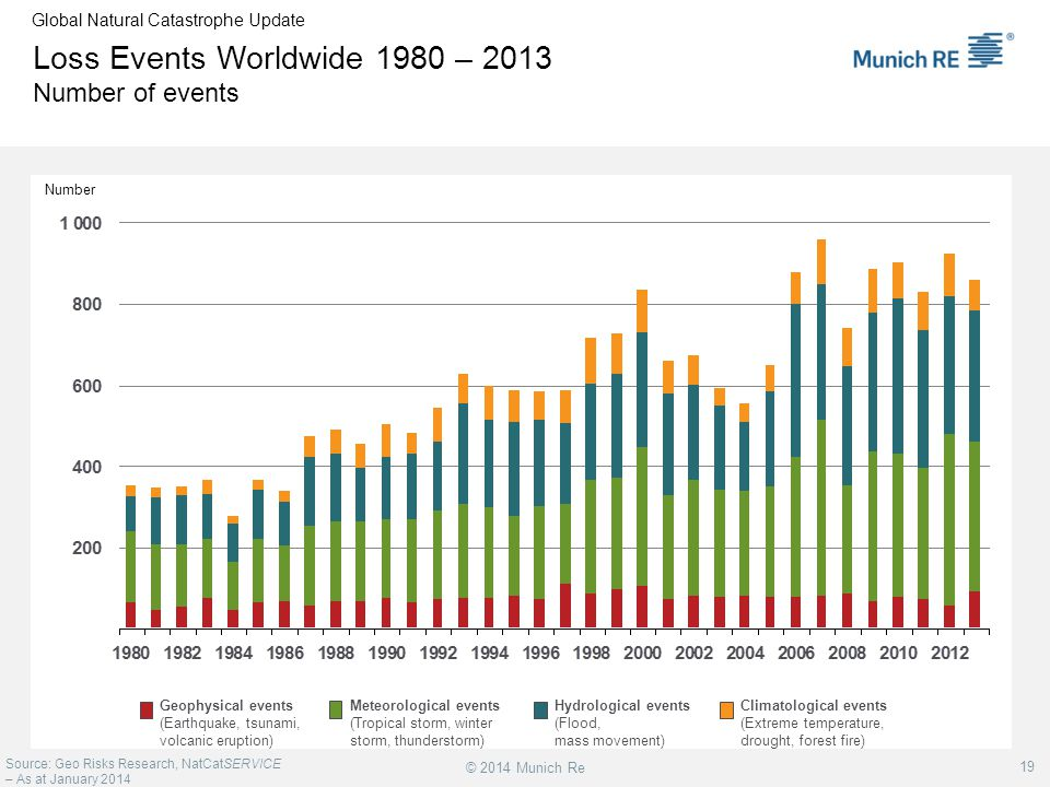 Loss Events Worldwide 1980 – 2013 Number of events