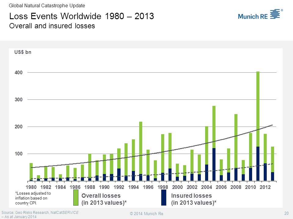 Loss Events Worldwide 1980 – 2013 Overall and insured losses