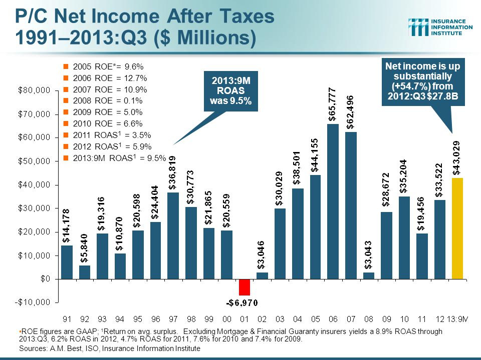 P/C Net Income After Taxes 1991–2013:Q3 ($ Millions)