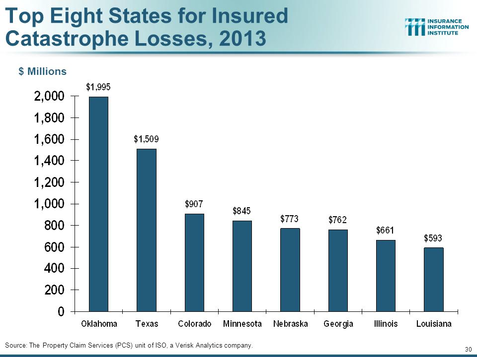 Top Eight States for Insured Catastrophe Losses, 2013