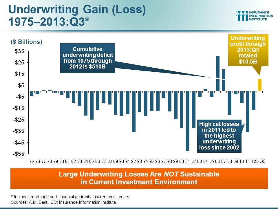 Underwriting Gain (Loss) 1975–2013:Q3*