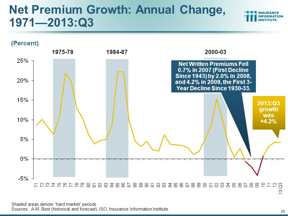Net Premium Growth: Annual Change, 1971—2013:Q3