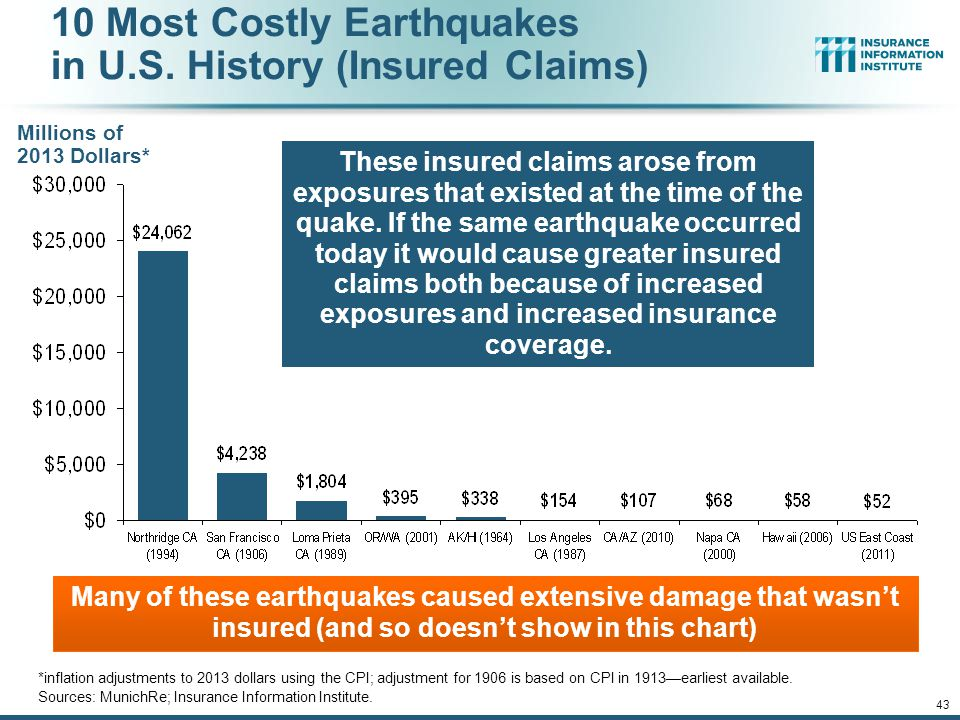 10 Most Costly Earthquakes in U.S. History (Insured Claims)
