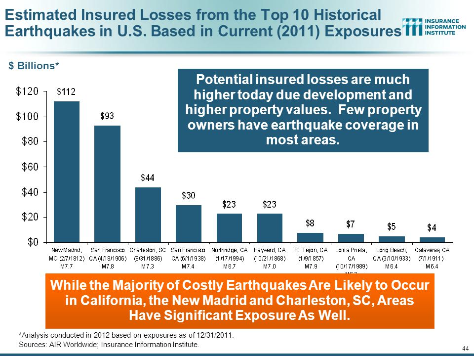 Estimated Insured Losses from the Top 10 Historical Earthquakes in U.S. Based in Current (2011) Exposures