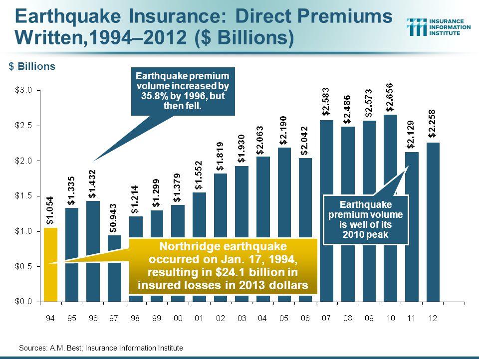 Earthquake Insurance: Direct Premiums Written,1994–2012 ($ Billions)