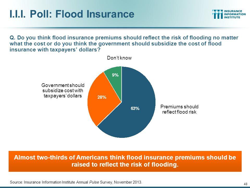 I.I.I. Poll: Flood Insurance