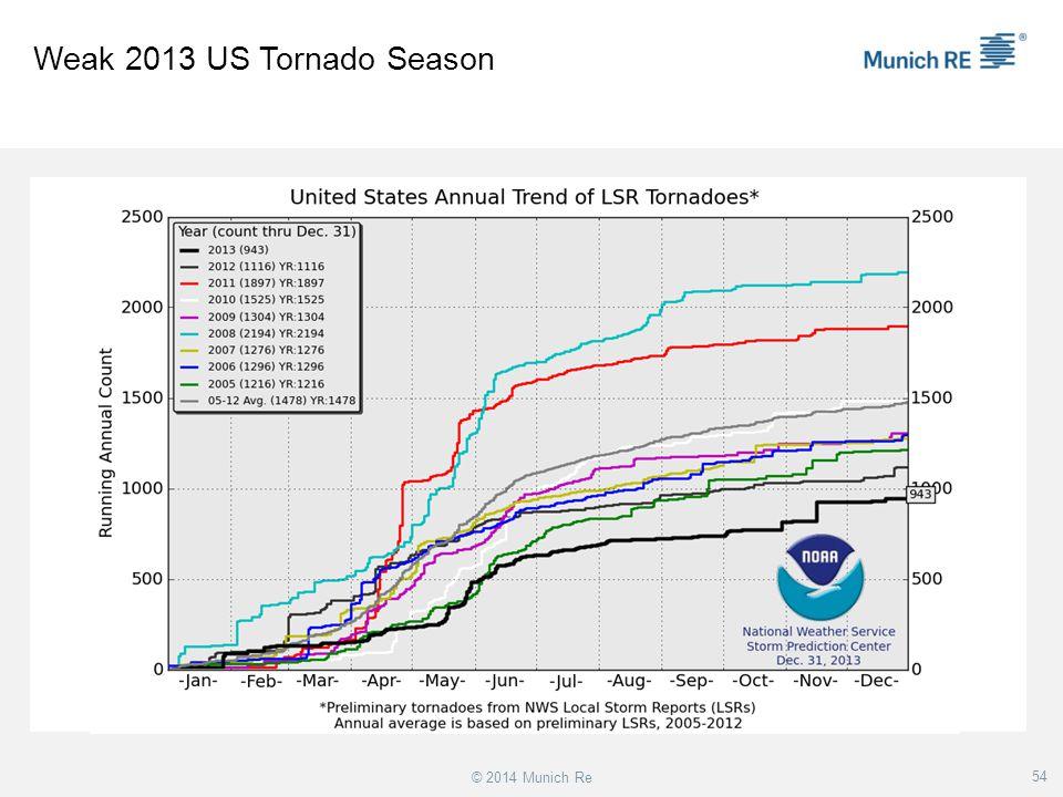 Weak 2013 US Tornado Season © 2014 Munich Re 54