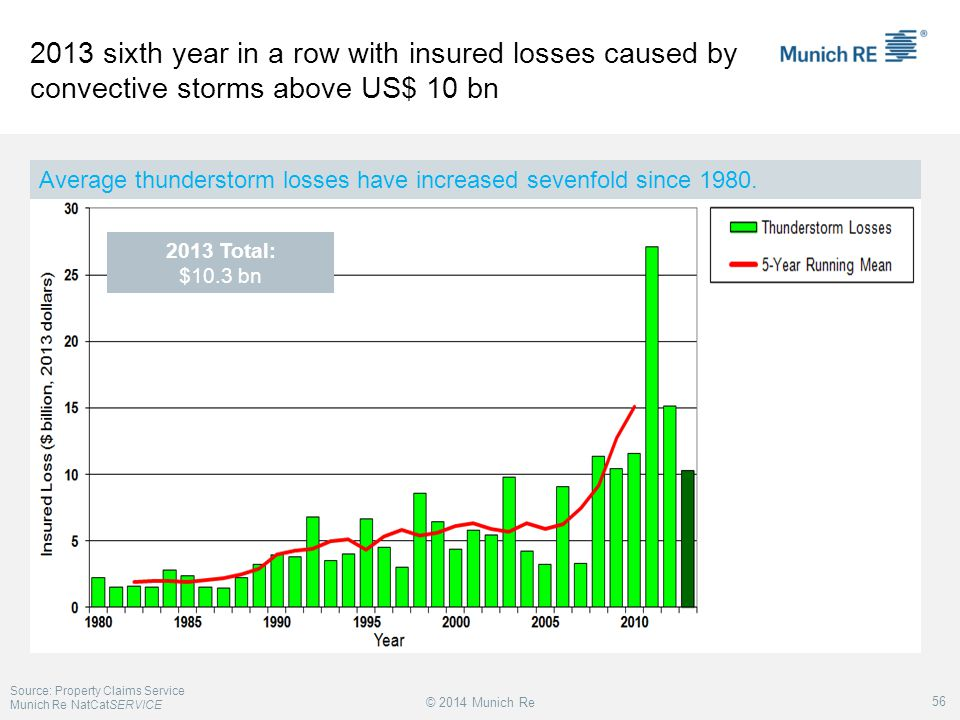 2013 sixth year in a row with insured losses caused by convective storms above US$ 10 bn