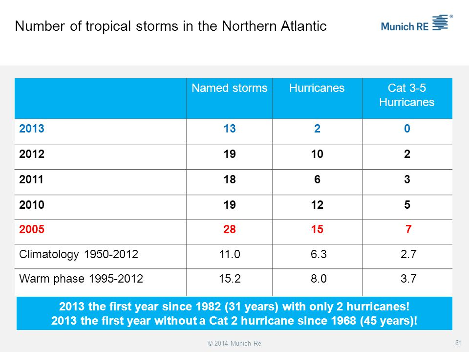 Number of tropical storms in the Northern Atlantic