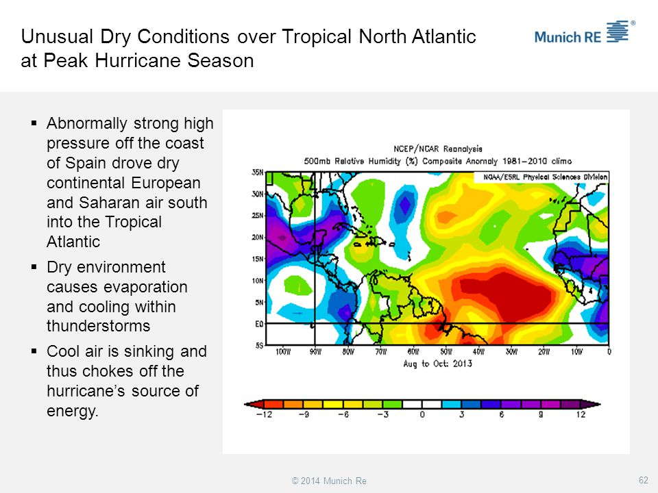 Unusual Dry Conditions over Tropical North Atlantic