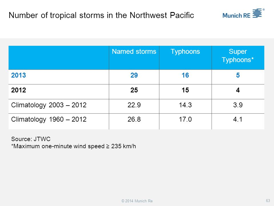 Number of tropical storms in the Northwest Pacific
