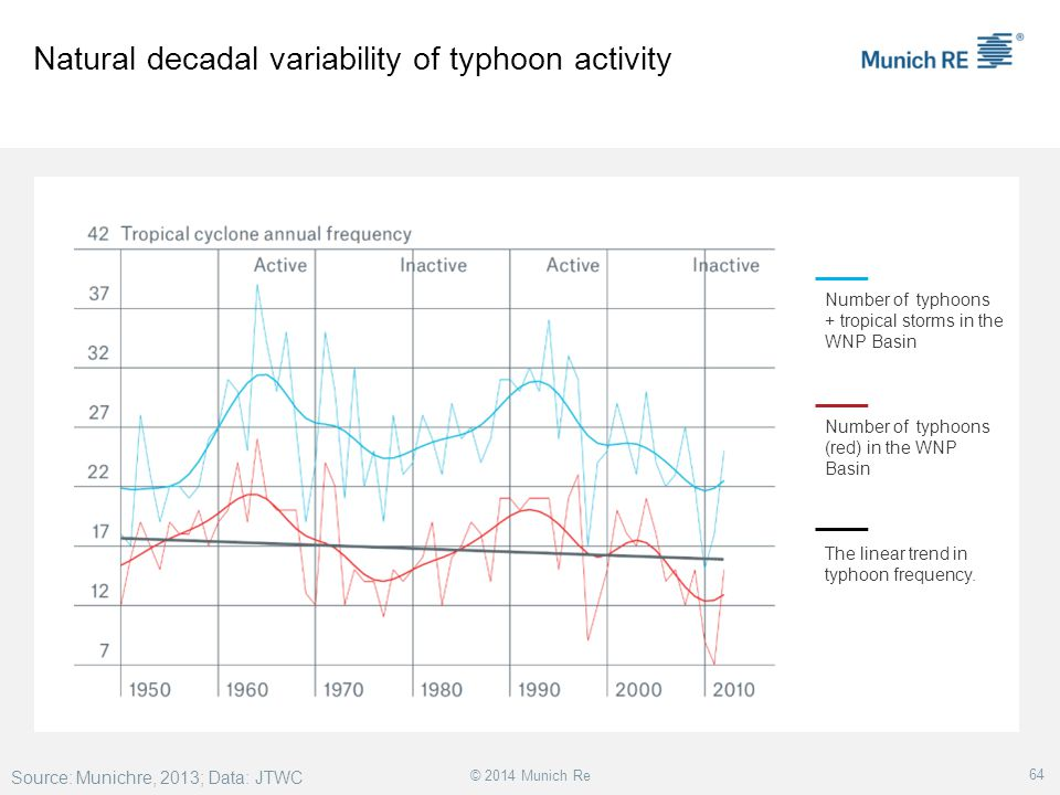 Natural decadal variability of typhoon activity