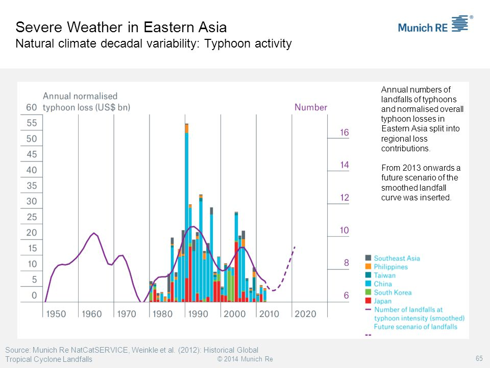 Severe Weather in Eastern Asia Natural climate decadal variability: Typhoon activity