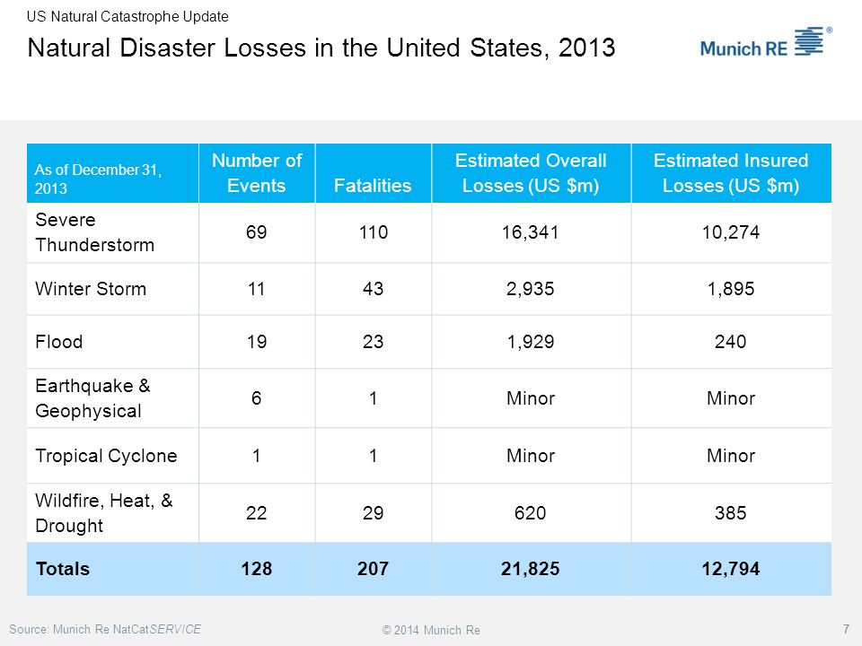 Natural Disaster Losses in the United States, 2013