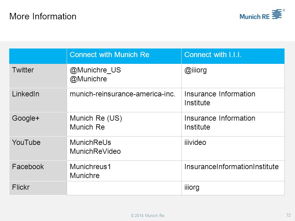 More Information Connect with Munich Re Connect with I.I.I. Twitter