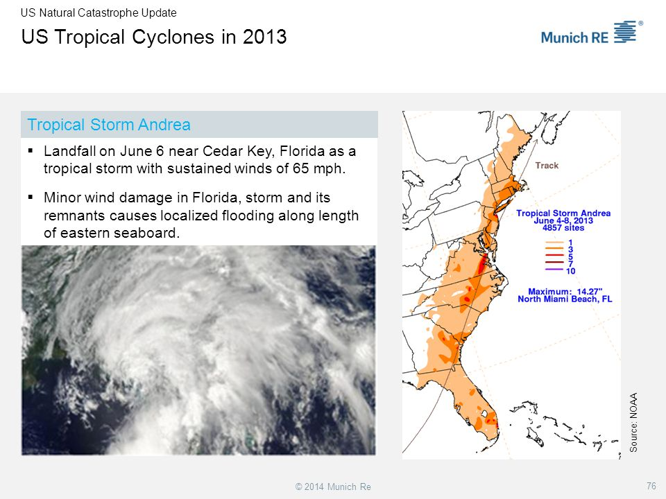 US Tropical Cyclones in 2013