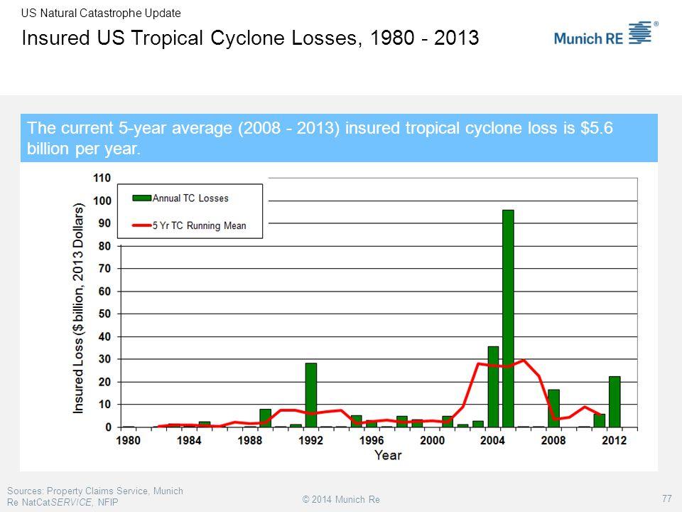 Insured US Tropical Cyclone Losses, 1980 - 2013