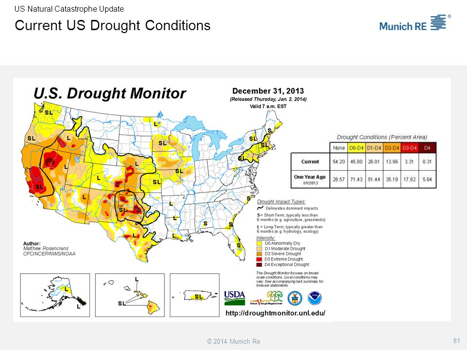 Current US Drought Conditions