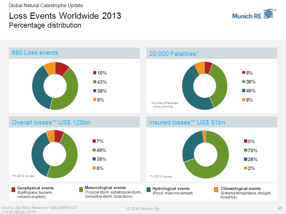 Loss Events Worldwide 2013 Percentage distribution