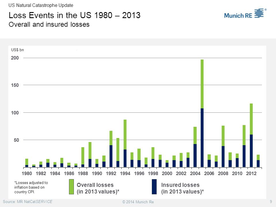 Loss Events in the US 1980 – 2013 Overall and insured losses